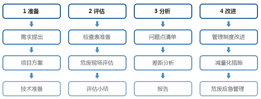 EHS合規風險解決方案_06.png